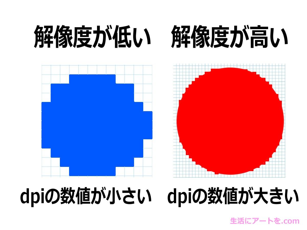 dpiの解説イラスト